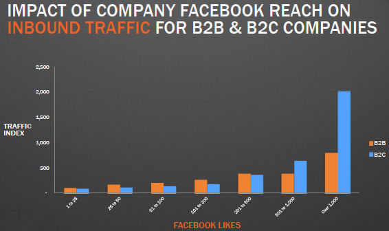 Facebook Stats