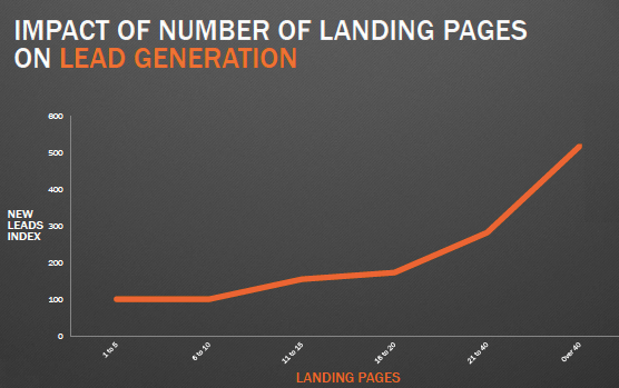 Landing Page Stats