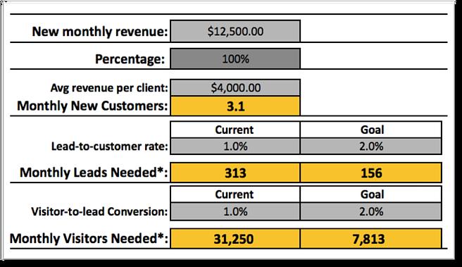 Digital Marketing Calculator