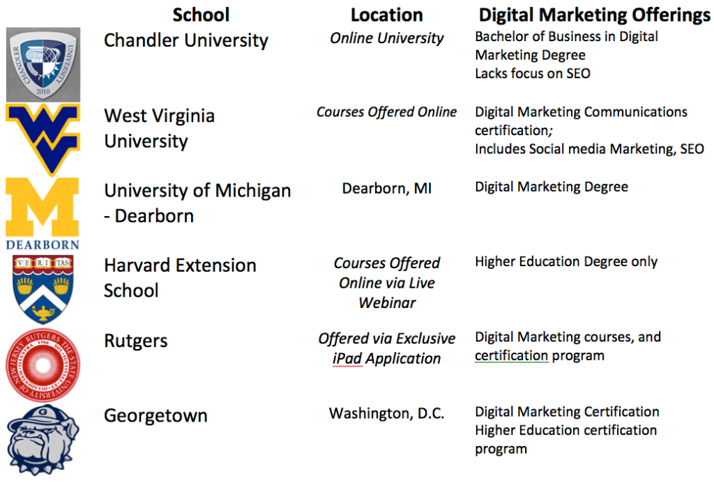 Colleges with Digital Marketing Programs