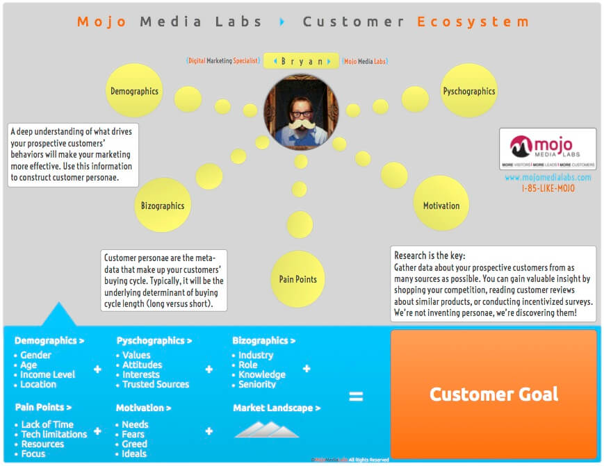 Mojo Media Labs Customer Ecosystem Map
