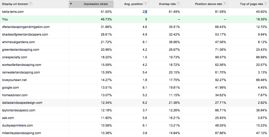 Google AdWords Auction Insights