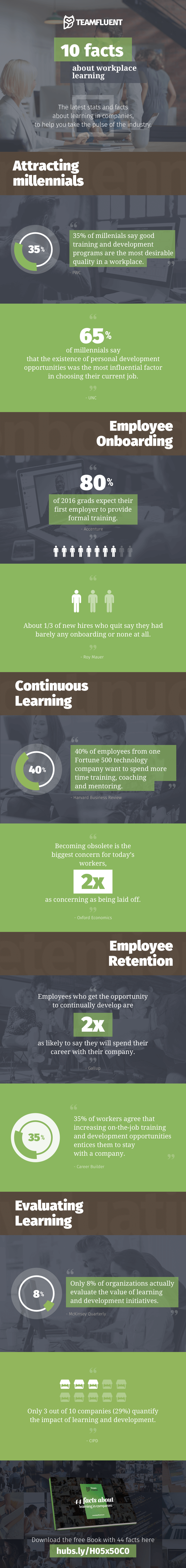 10 Interesting Workplace Learning Facts (Infographic).png