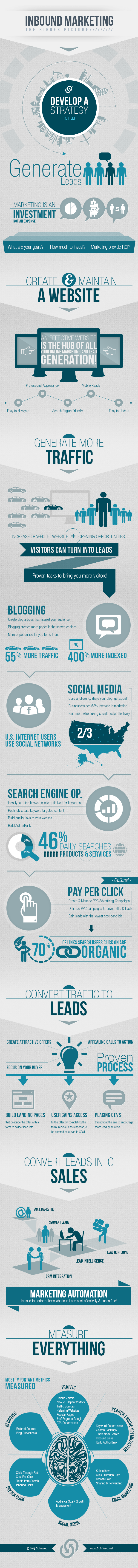 Inbound-Marketing-infographic