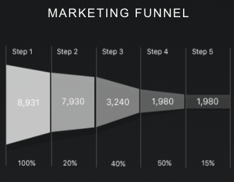 marketing funnel data visualization