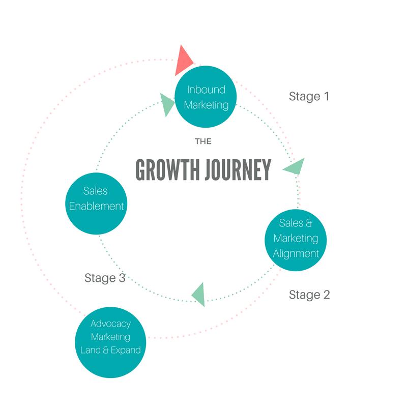 inbound-sales-marketing-alignment-sales-enablement-journey.png